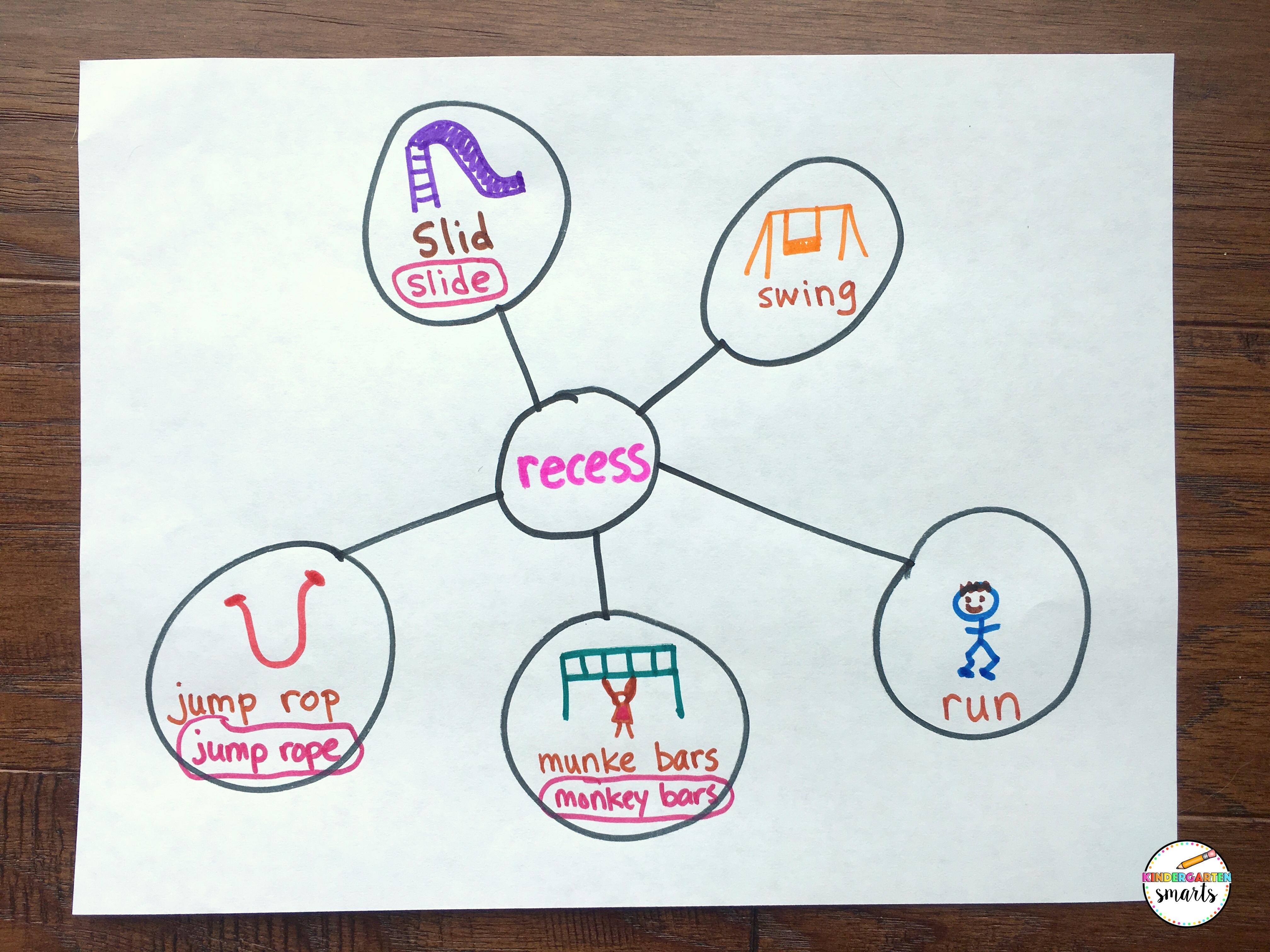 Graphic Organizers For Writing Kindergarten Smarts